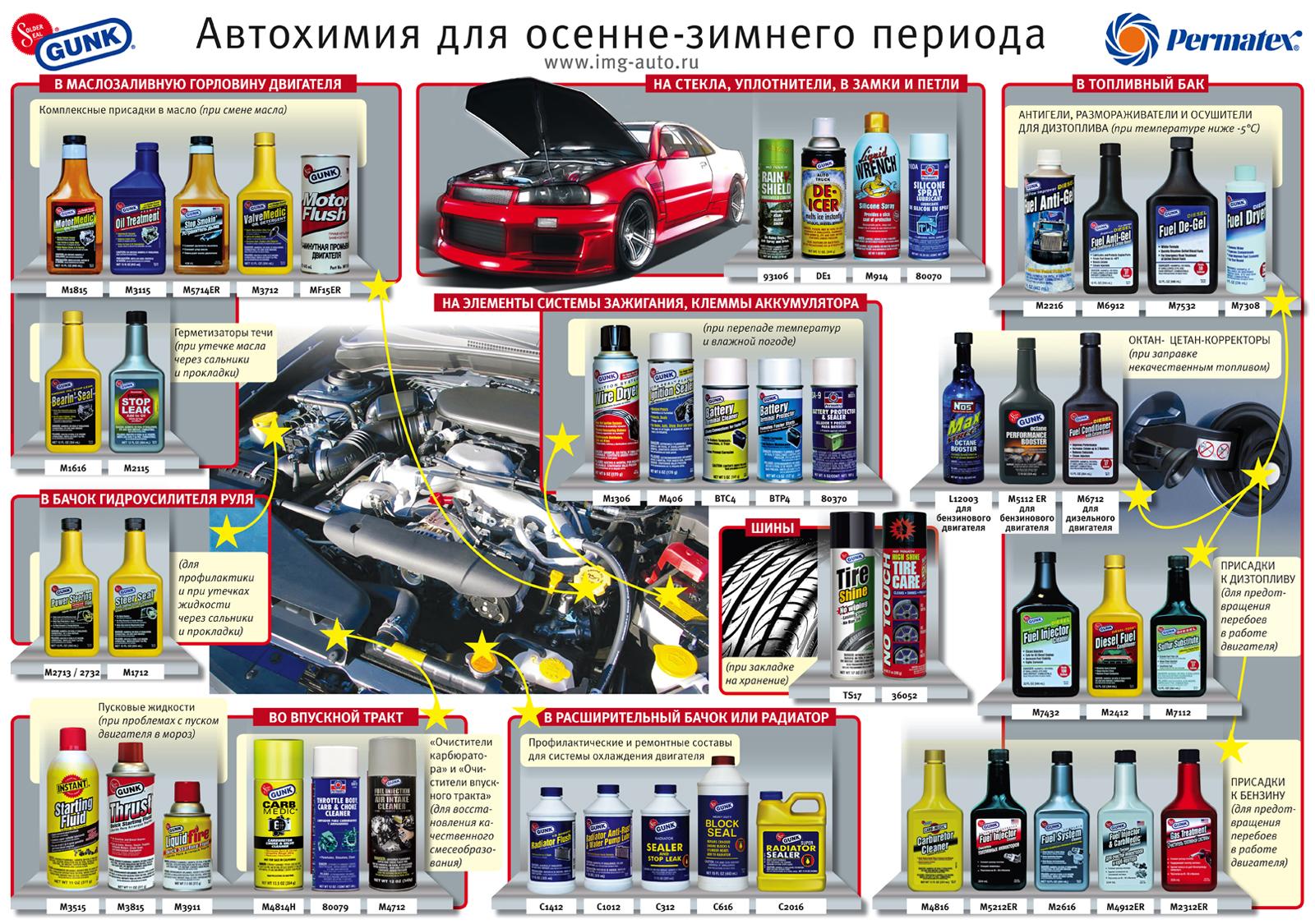 Автохимия gunk плакаты.